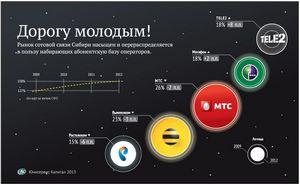 Абоненты российских сотовых компаний получат возможность сохранить номер при смене оператора