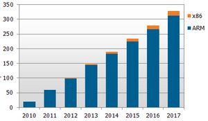 Аналитики: intel и microsoft не стоит рассчитывать на рынок планшетов