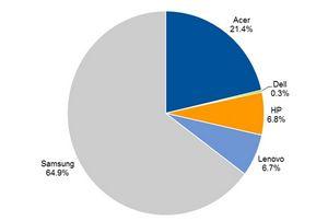 Аналитики предсказали взрывной рост рынку «хромбуков»
