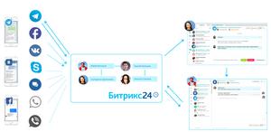 Битрикс24: открытые линии и распознавание лиц в crm
