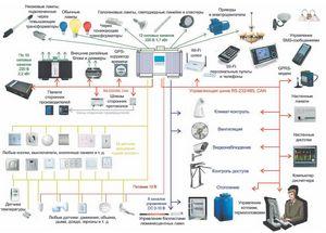 Что такое система управления «умный дом» и как купить эту технологию