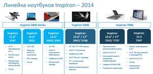 Dell презентовала в киеве обновлённую линейку ноутбуков inspiron