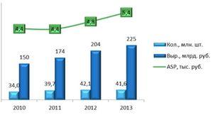 «Евросеть» объявила начало кризиса: для многих сетей 2014 г. станет последним