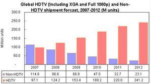Hdtv против старых телевизоров: обгон состоялся
