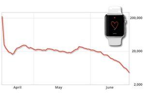 Хроники провала: продажи «умных часов» apple watch упали в 10 раз за три месяца