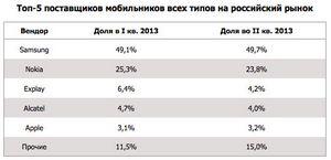 Idc: смартфоны в россии достигли рекордной доли