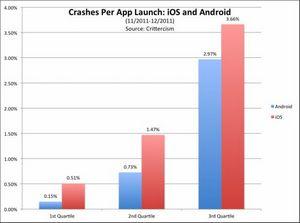 Ios vs android: какая платформа стабильнее?