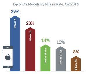 Iphone начали «глючить» сильнее, чем android