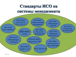 История развития iso 9001