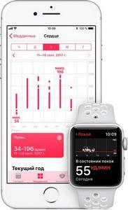 Iwatch: оптические сенсоры для измерения пульса и уровня кислорода в крови