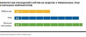 «Яндекс» выяснил, чем пользователи ipad отличаются от остальных