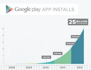 Количество скачиваний из android market превысило 10 млрд