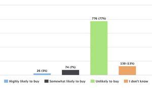 Лишь 3% опрошенных хотят купить apple watch