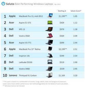 Лучшим в мире windows-ноутбуком признан apple macbook pro
