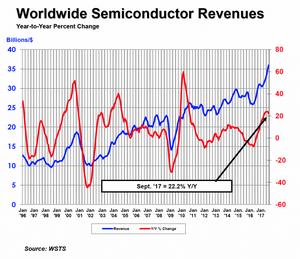 Мировые продажи полупроводников выросли на 10,5%
