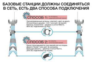 «Мтс-украина» усовершенствовала популярные услуги