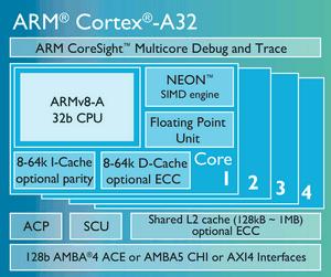 Mwc 2016. cortex-a32 и будущее носимой электроники