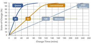 Найден способ в 4 раза сократить время зарядки смартфона с обычной батареей