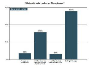 Ненависть к apple - массовое явление среди пользователей android