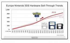 Nintendo продала более 5 млн консолей 3ds в японии