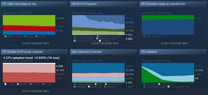 novaja-statistika-steam-o-konfiguracii-pk-gejmerov_1.png