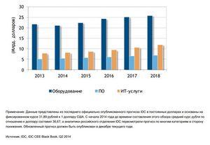 Объем российского рынка планшетов по итогам 2014 г. составил 9,4 млн устройств