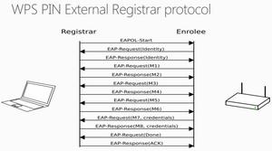 Обнаружена уязвимость wps протокола в wifi сетях