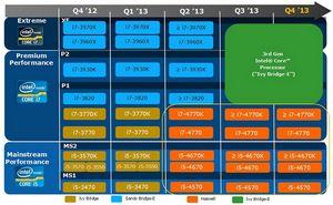Опубликованы характеристики мобильных процессоров intel ivy bridge