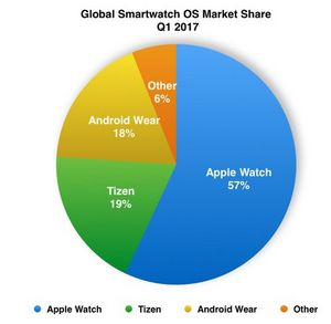 Ос tizen обогнала android на рынке умных часов