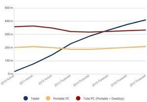 Переломный момент на рынке пк: планшеты обходят все типы устройств