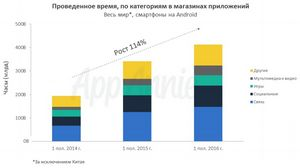 Пользователи стали тратить в 3 раза больше времени на мобильные приложения категории «мультимедиа и видео»