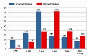 Premier намеревается завоевать 3% российского рынка фотокамер
