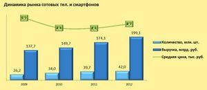 Продажи смартфонов в россии возросли на 69%