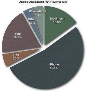 Роберт пол лейтао: в течение предновогоднего квартала было продано более 35 млн iphone