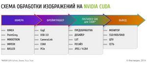 Российская компания выпустила уникальное решение для обработки изображений