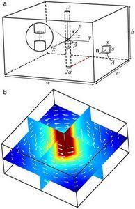 Российские физики разработали технологию беспроводной передачи энергии с кпд 80%