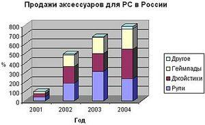Российские продажи thrustmaster в 2003 году выросли на 40%