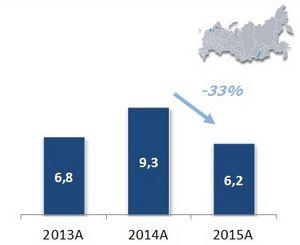 Рынок планшетов в россии оказался перенасыщен