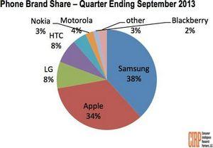 Samsung запретит продажи телефонов apple iphone