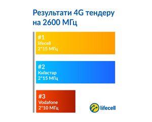 Система «мой киевстар» предоставляет бизнес-абонентам новые возможности анализа затрат на услуги мобильной связи