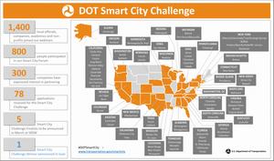Smart city challenge. будущее без пробок?