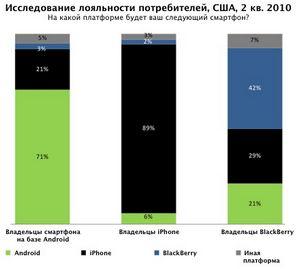 Смартфоны на android обошли iphone и blackberry по продажам