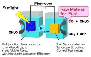 Toshiba разработала искусственный фотосинтез для получения топлива
