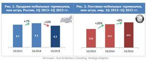 В россии рухнули продажи мобильников на фоне мирового роста