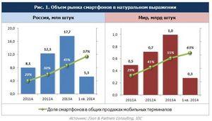 В россии состоялась смартфонная революция