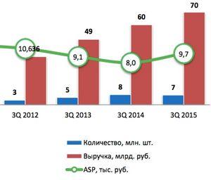 В россии впервые упали продажи смартфонов