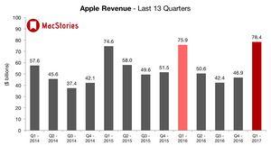 Выручка apple от сервисов по итогам 3 квартала 2016 г. выросла на 19%